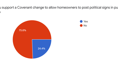 Covenant Change Survey Results