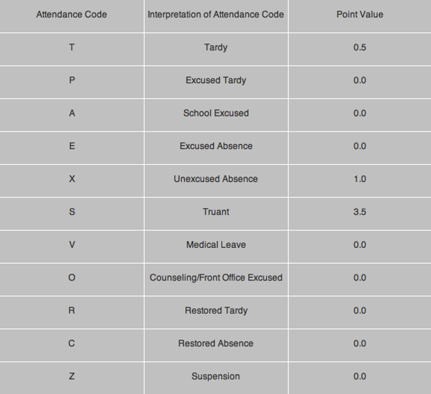 Attendance Code and Point Values