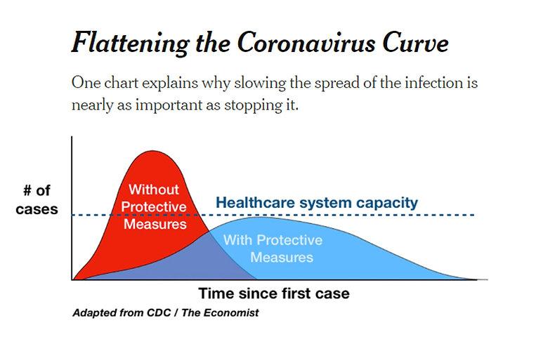 Flattening the Curve.jpg