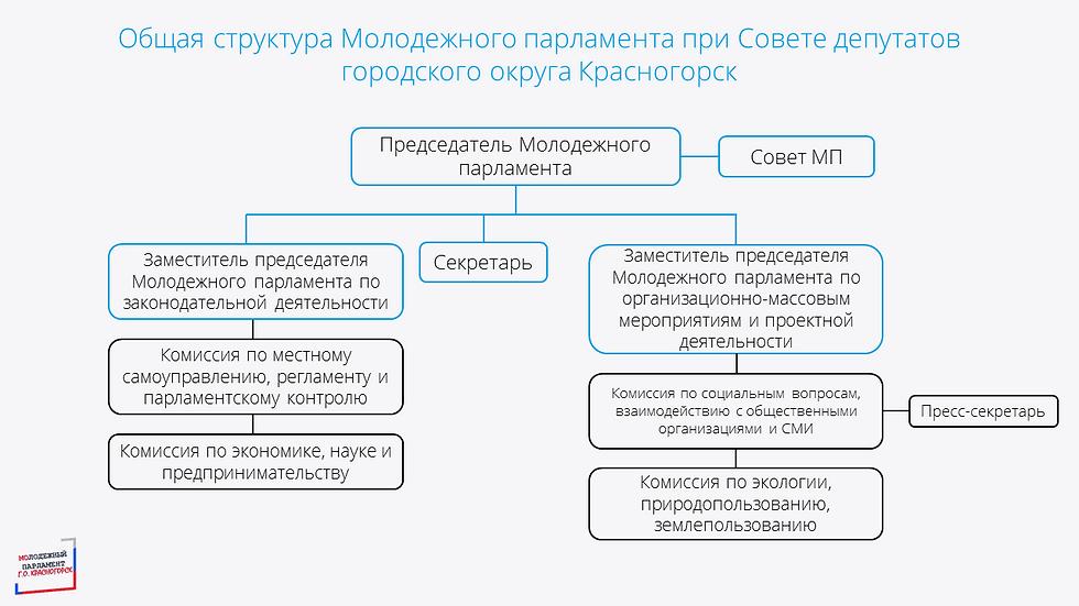 Общая структура - Схема.png