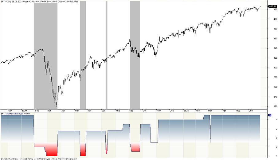 2021-06-26 Market Alert Index.png
