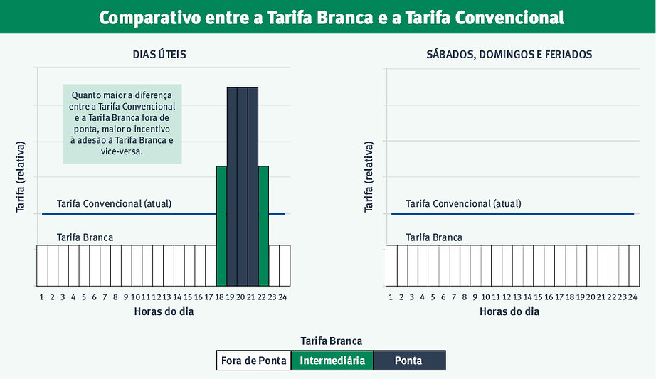 Comparativo-Tarifa-Branca.jpg