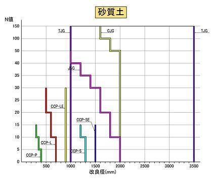 高圧噴射土質と改良径(砂質土)20101013.jpg