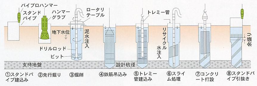 絵-リバース工法施工順序.jpg