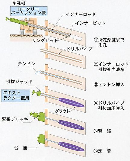 絵-アースアンカー工事.jpg