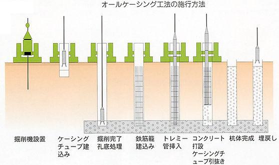 絵-オールケーシング工法.jpg