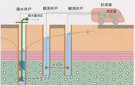 絵-地下水位自動計測システム.jpg