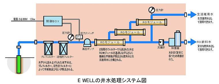 E WELLの井水処理システム図.jpg