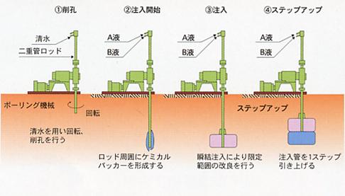 絵-二重管単相注入方式.png
