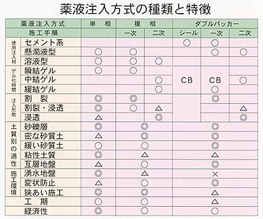 絵-薬液注入方式の種類と特徴.png