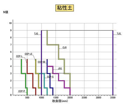 高圧噴射土質と改良径 (粘性土)20101013.jpg