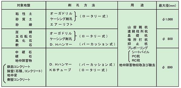 12.地中障害物切取及び撤去工事_表.jpg
