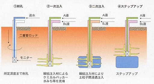 絵-二重管複相注入方式.png