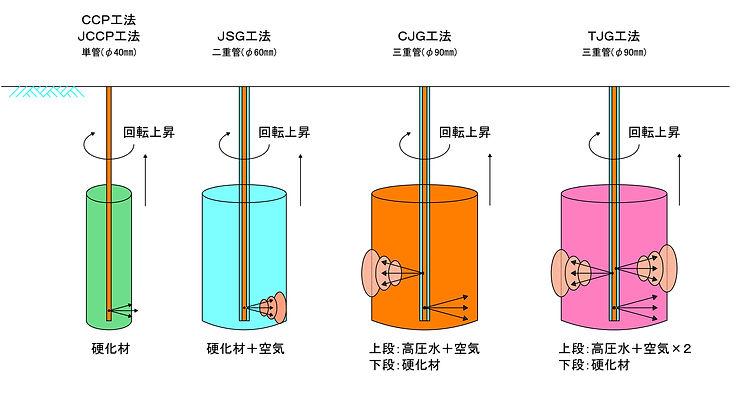 高圧噴射の種類と施工例 レイアウト1 (1).jpg