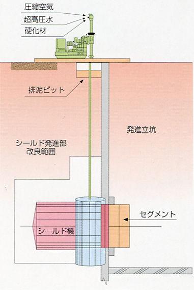 絵-シールド発進部の地盤改良.jpg