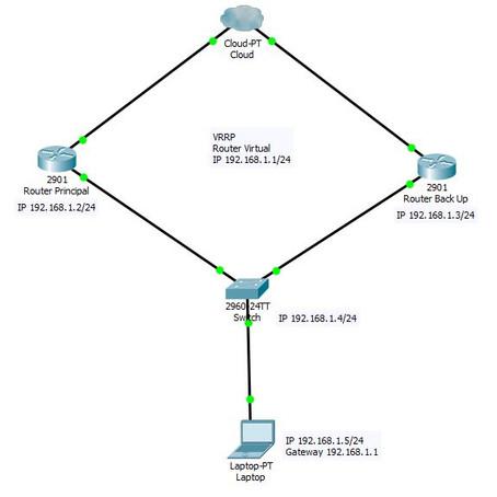 Alta disponibilidad en Layer 3 (VRRP)