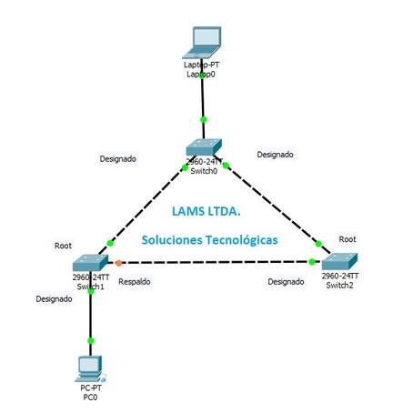 Redundancia en Layer 2 (RSTP)