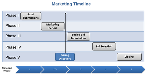 Sale-timeline-2-600x311.png