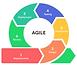 Agile-Development-Methodology.png
