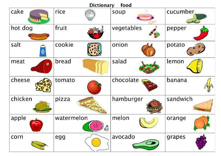 A1-A2 Vocab Bank - Food Vocabulary - Aug