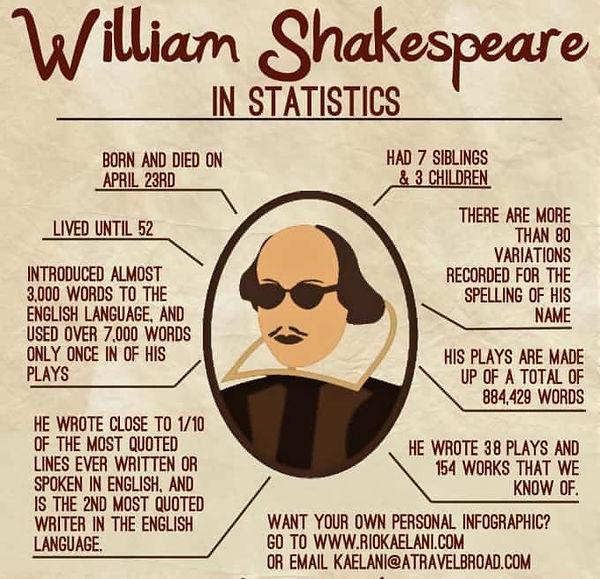William-Shakespeare-Statistics - Novembe