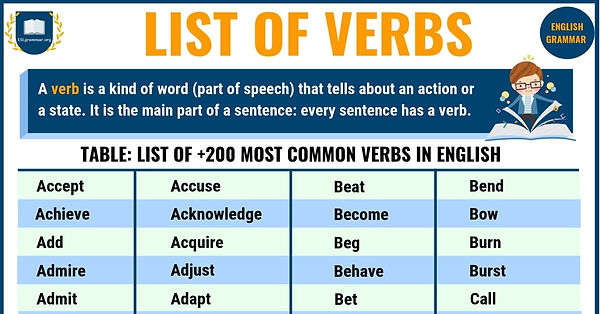 A1-A2 Vocab Bank - Verbs - August 4 2020