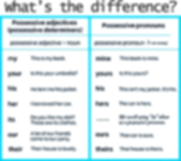 A1-A2 Grammar Act - DIFFERENCE-PossAdjPo
