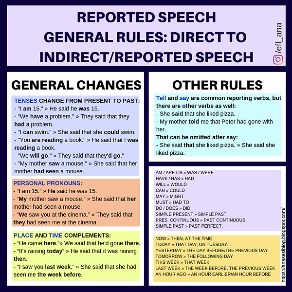 REPORTED SPEECH.png