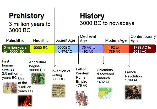 Timeline of Human History - November 11