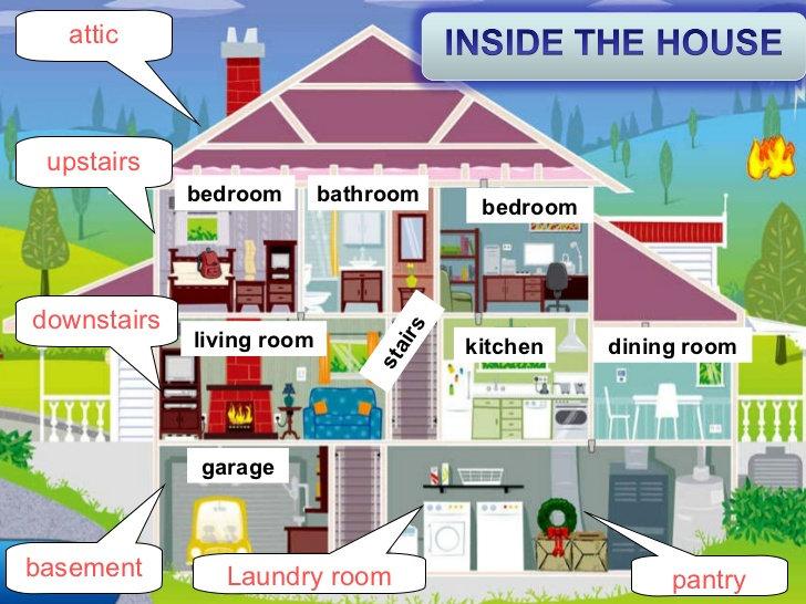 A1-A2 Vocab Bank - Rooms at home 2 - Jul
