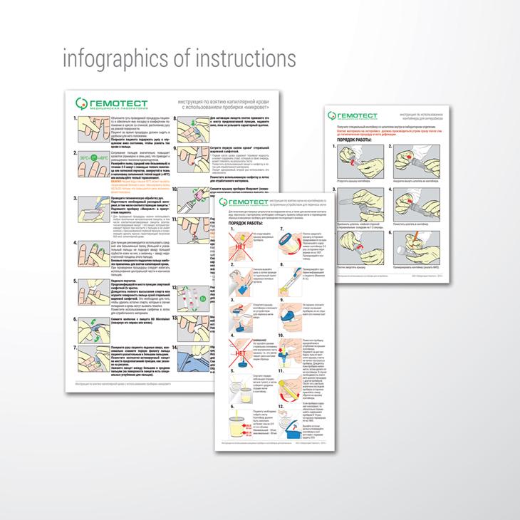 ГЕМОТЕСТ, инфографика инструкций