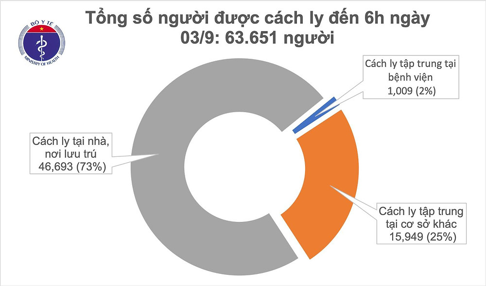 Thống kê tình hình cách ly do Covid-19 tại Việt Nam