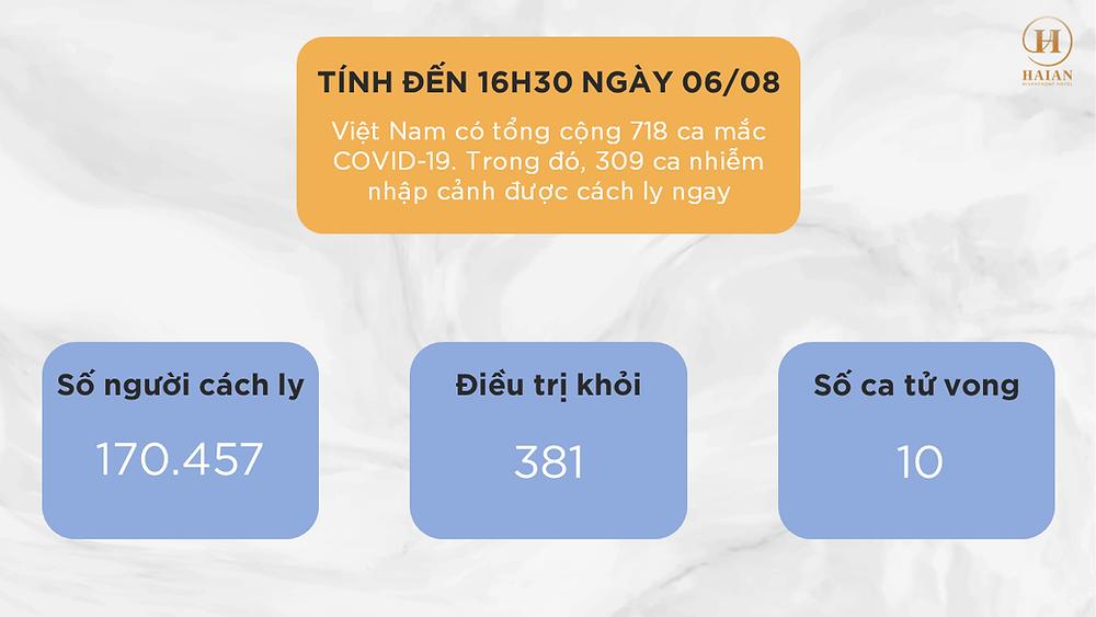 Infographic: Cập nhật thông tin mới nhất tình hình COVID tại Việt Nam