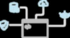 minnt Development, Backend, Middleware, Frontend