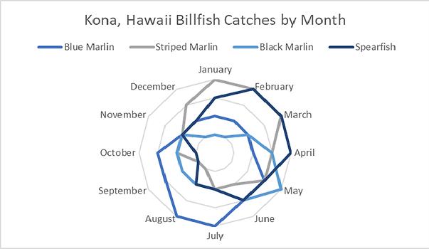 billfish graph.png
