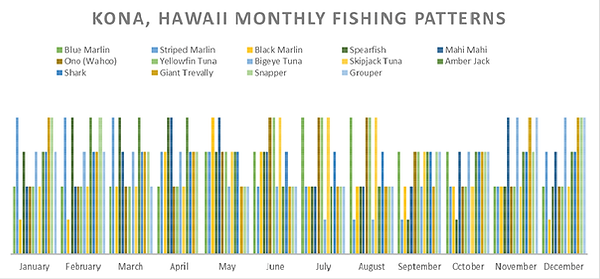 Yearly month fishing data.png