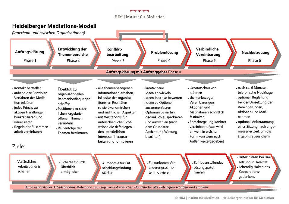 Mediationsstruktur_HIM_Organisation.jpg