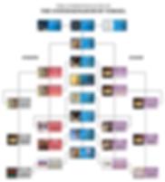 Commonwealth of Yisrael Chart