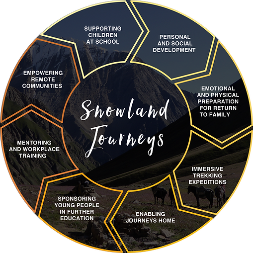 Snowlad Journeys theory of change