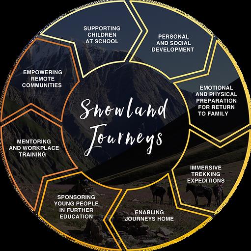 Snowlad Journeys theory of change