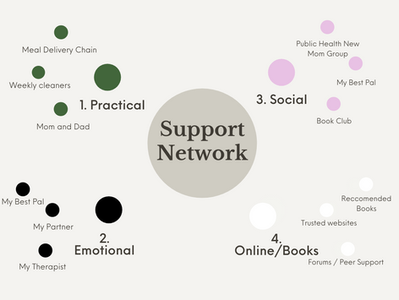Building a support network to support you in the postpartum period and beyond.