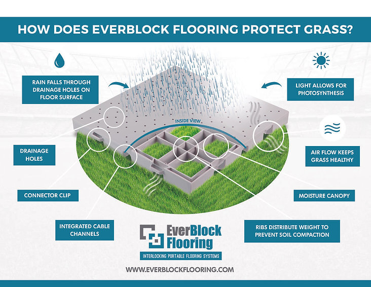 everblock+flooring+stadium+turf+protecti