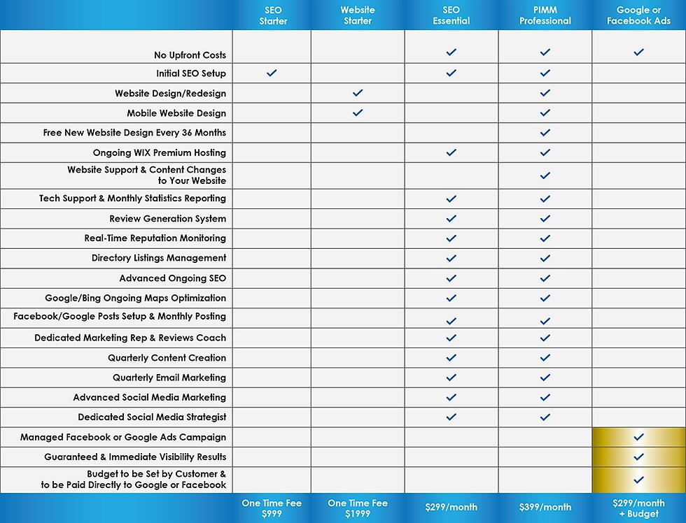 PIMM Packages Comparison Chart