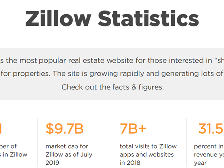 Rank Higher On Zillow!