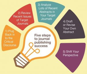 Commit to submit: 5 Steps to journal publishing success