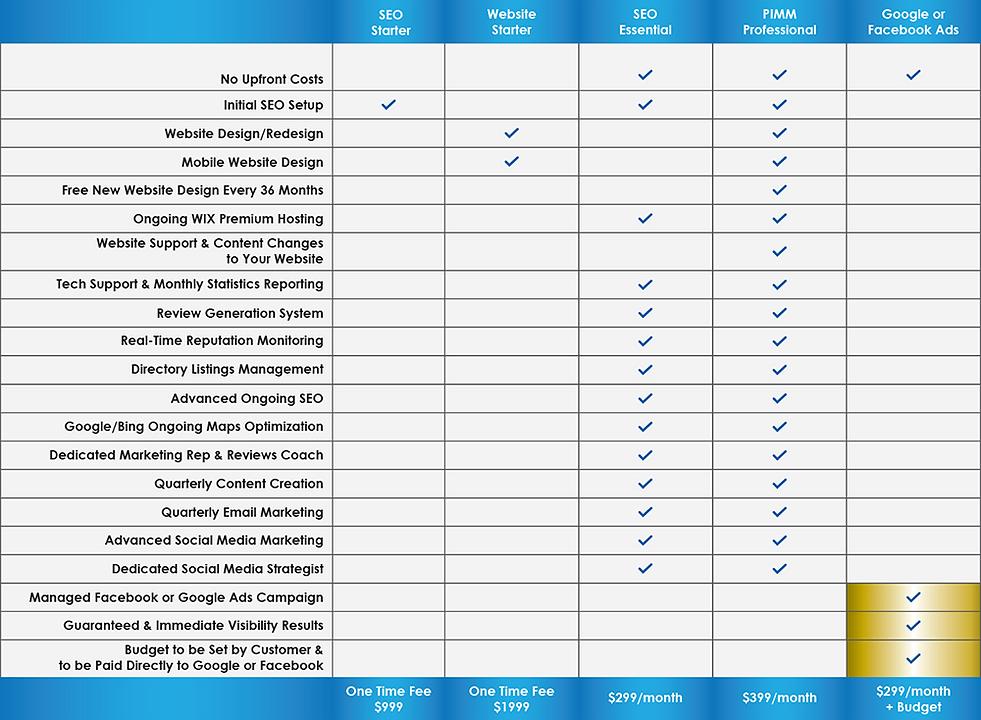 PIMM Package Comparison