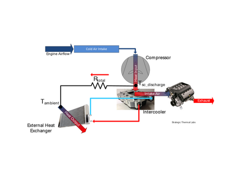 Supercharger Thermodynamics: Impact of Coolant Flow Rate on Intake Air Temperature