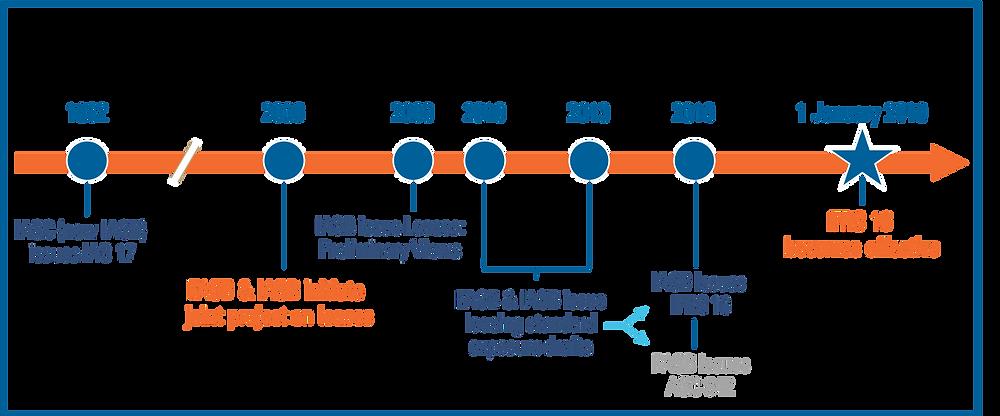 IFRS 16 Timeline