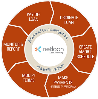 Loan Management Lifecycle
