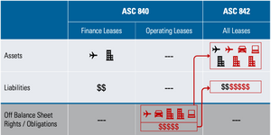 Changes from ASC 840 to ASC 842